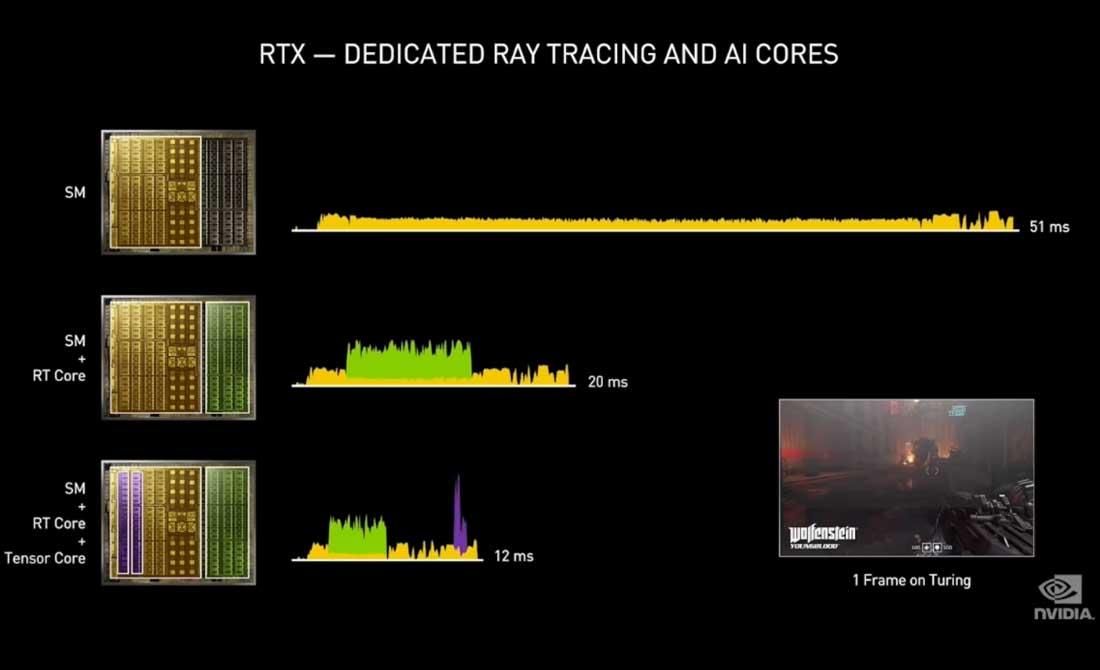 Tercera generación de tensor cores