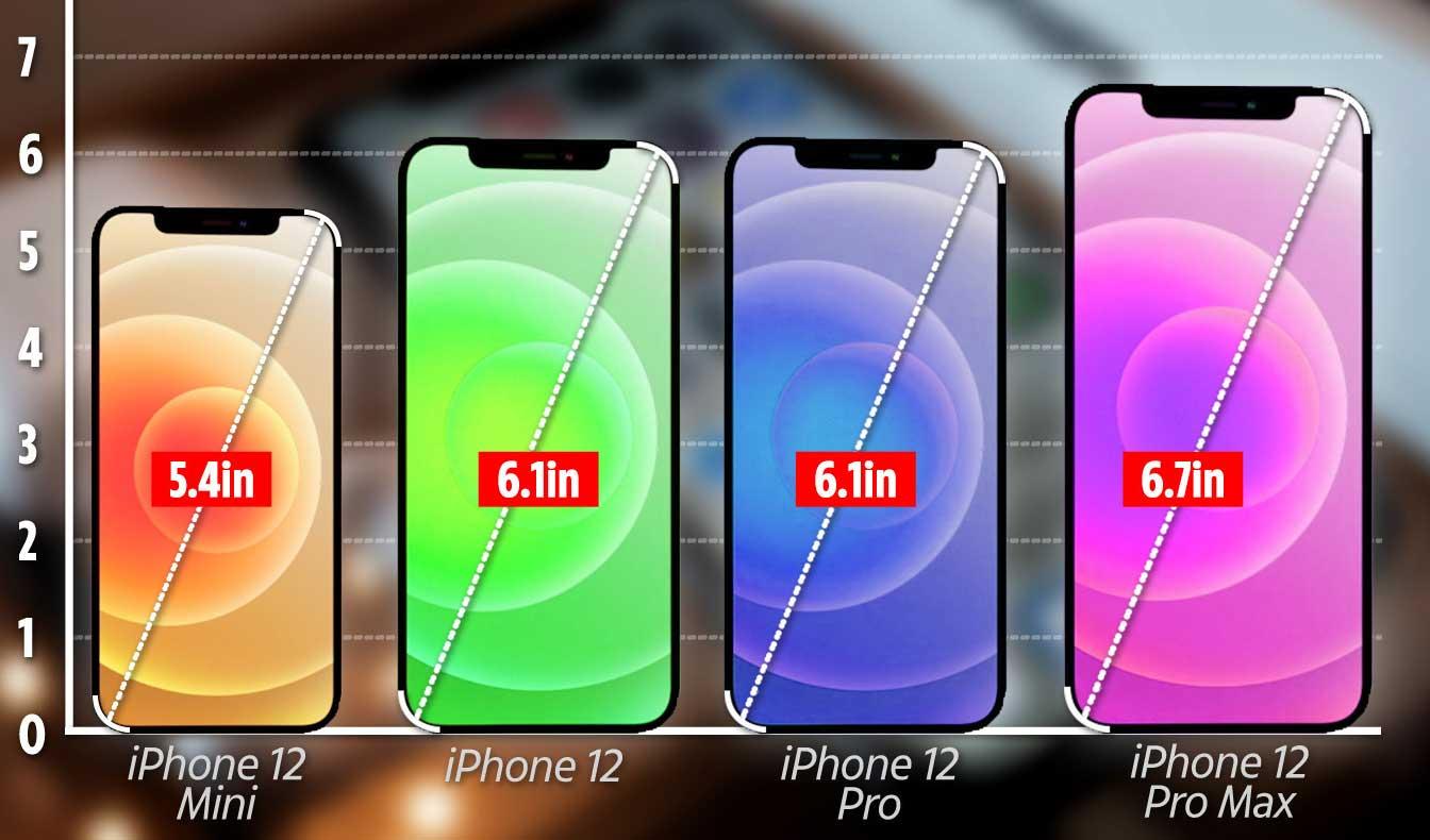 Tamaños iphone 12