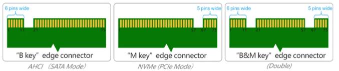 Tipos de conexión M.2